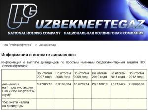 Информация о выплате дивидендов по простым именным бездокументарным акциям НХК «Узбекнефтегаз», с сайта ung.uznginf.uz