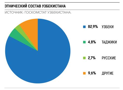Этнический состав Узбекистана